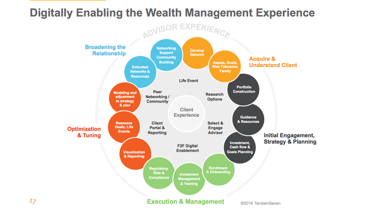 Advantages Of Salesforce For Wealth Management Companies