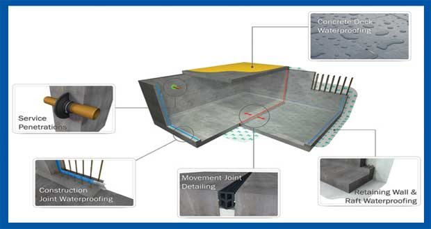 Sealing And concrete waterproofing